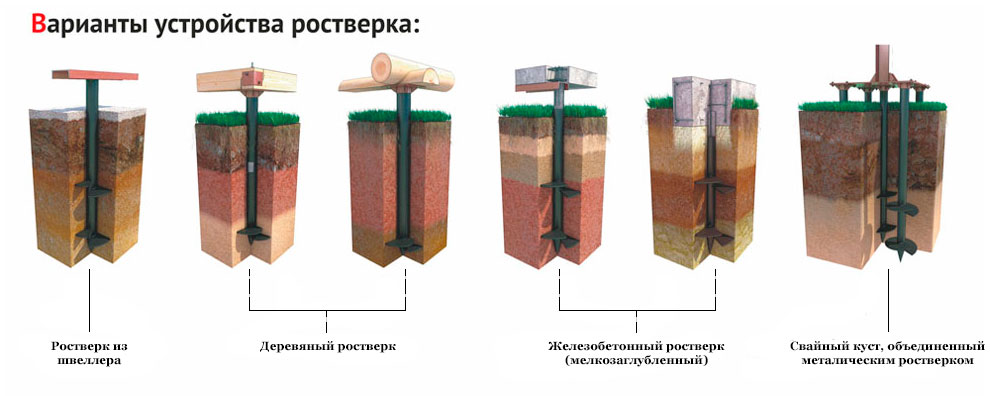 Типы фундаментов на винтовых сваях