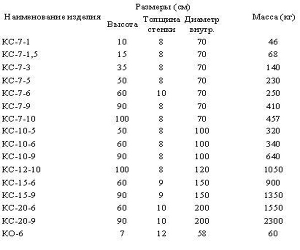 Железобетонные изделия вес чехов жби