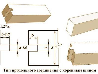 Тип продольного соединения