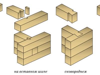 Т-образное соединение